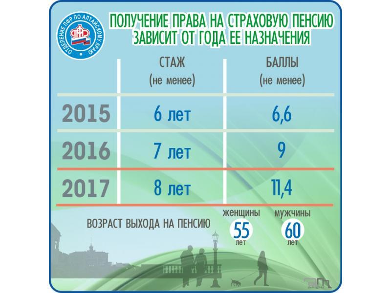 Как переоформить пенсию на карточку украина